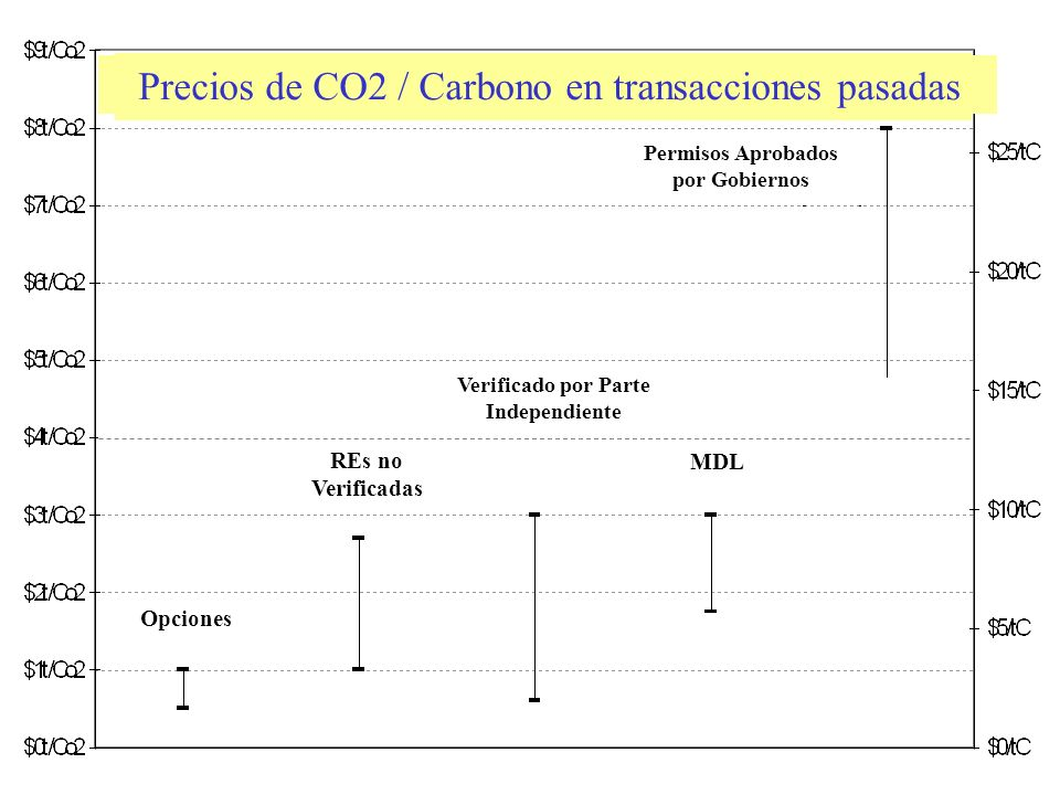 CO2 / Carbon prices on past transactions Precios de CO2 / Carbono en transacciones pasadas Opciones REs no Verificadas Verificado por Parte Independiente MDL Permisos Aprobados por Gobiernos