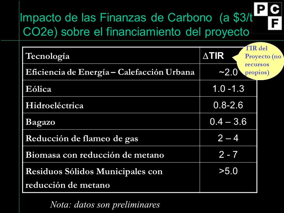 Tecnología TIR Eficiencia de Energía – Calefacción Urbana ~2.0 Eólica 1.0 -1.3 Hidroeléctrica 0.8-2.6 Bagazo 0.4 – 3.6 Reducción de flameo de gas 2 – 4 Biomasa con reducción de metano 2 - 7 Residuos Sólidos Municipales con reducción de metano >5.0 Nota: datos son preliminares Impacto de las Finanzas de Carbono (a $3/t CO2e) sobre el financiamiento del proyecto TIR del Proyecto (no recursos propios)