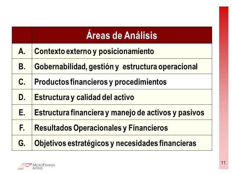 11 Áreas de Análisis A.Contexto externo y posicionamiento B.Gobernabilidad, gestión y estructura operacional C.Productos financieros y procedimientos