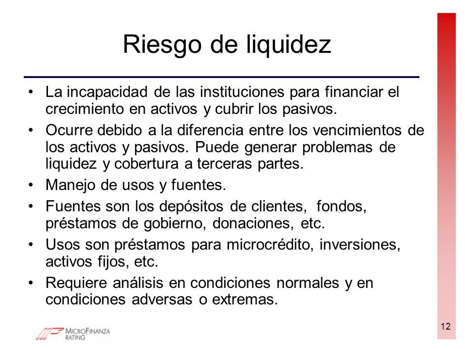 Riesgo de liquidez La incapacidad de las instituciones para financiar el crecimiento en activos y cubrir los pasivos. Ocurre debido a la diferencia en