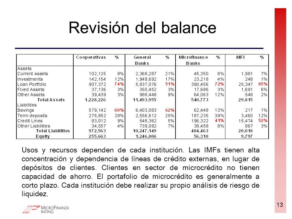 Revisión del balance 13 Usos y recursos dependen de cada institución. Las IMFs tienen alta concentración y dependencia de líneas de crédito externas,