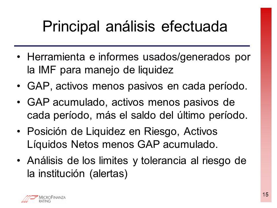 Principal análisis efectuada Herramienta e informes usados/generados por la IMF para manejo de liquidez GAP, activos menos pasivos en cada período. GA