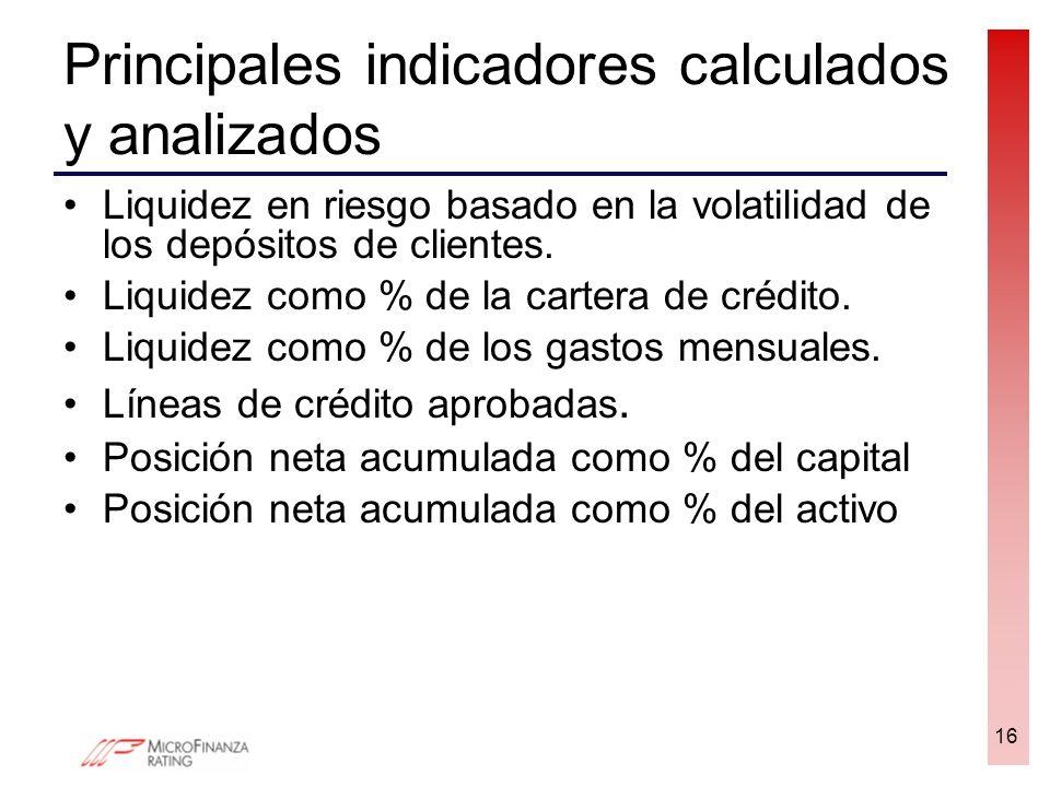 Principales indicadores calculados y analizados Liquidez en riesgo basado en la volatilidad de los depósitos de clientes. Liquidez como % de la carter