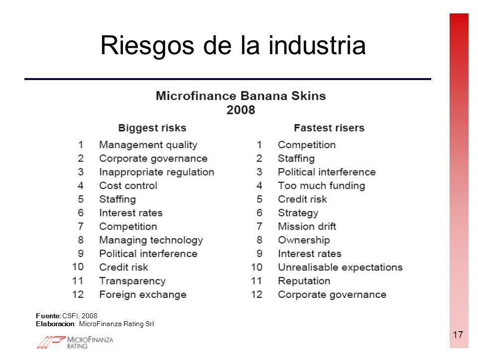 Riesgos de la industria 17 Fuente: CSFI, 2008 Elaboracion: MicroFinanza Rating Srl