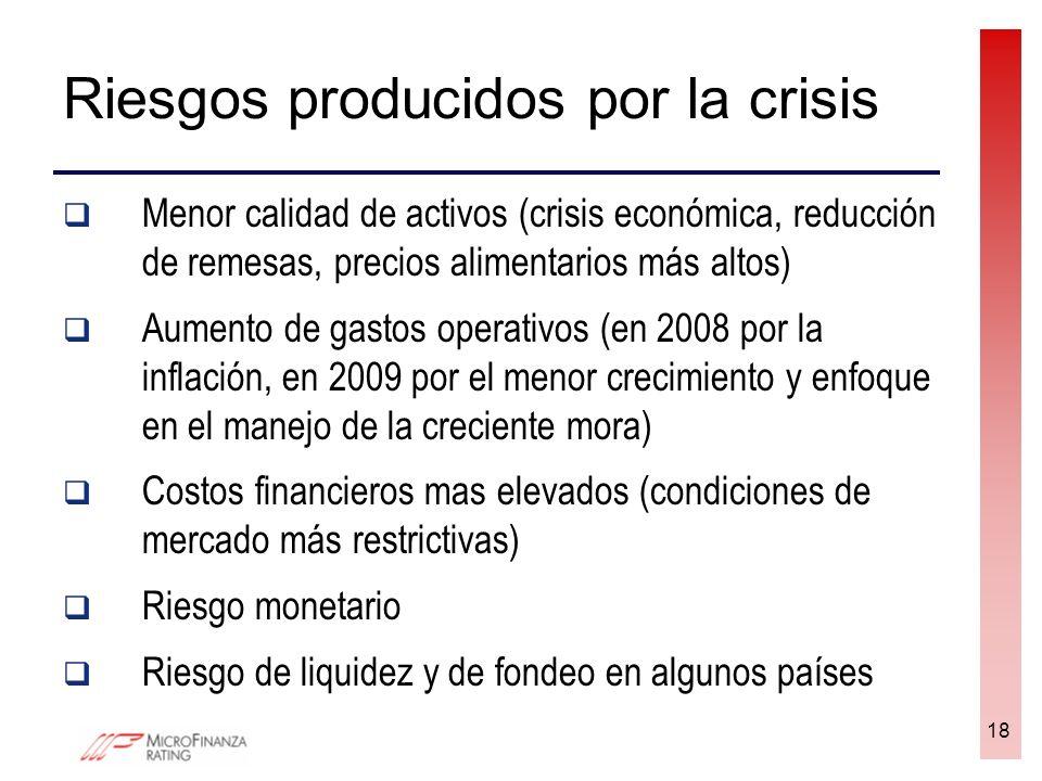 Riesgos producidos por la crisis Menor calidad de activos (crisis económica, reducción de remesas, precios alimentarios más altos) Aumento de gastos o