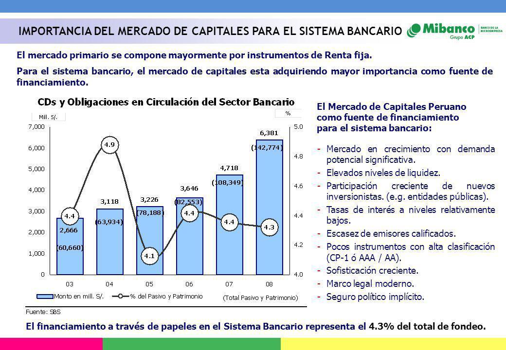El mercado primario se compone mayormente por instrumentos de Renta fija. Para el sistema bancario, el mercado de capitales esta adquiriendo mayor imp