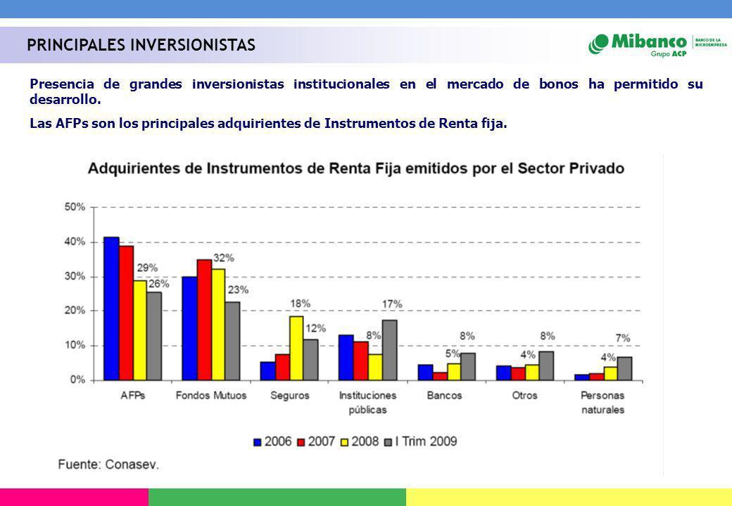 Presencia de grandes inversionistas institucionales en el mercado de bonos ha permitido su desarrollo. Las AFPs son los principales adquirientes de In