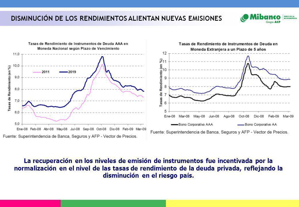La recuperación en los niveles de emisión de instrumentos fue incentivada por la normalización en el nivel de las tasas de rendimiento de la deuda pri