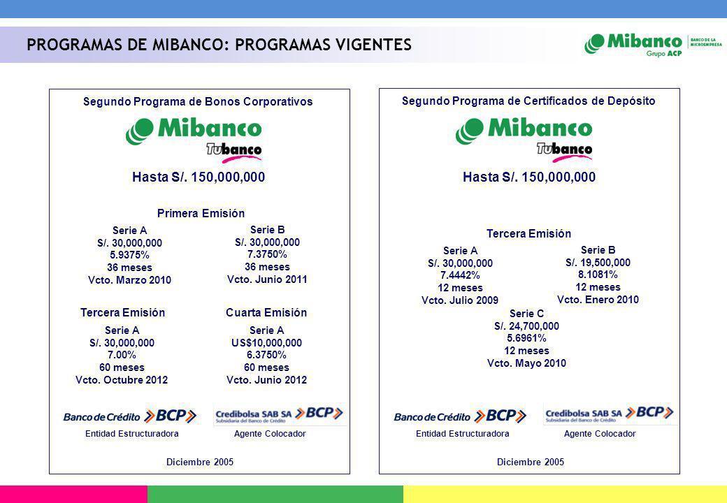 Segundo Programa de Bonos Corporativos Primera Emisión Entidad EstructuradoraAgente Colocador Serie A S/. 30,000,000 5.9375% 36 meses Vcto. Marzo 2010