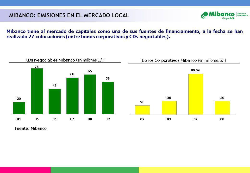 Mibanco tiene al mercado de capitales como una de sus fuentes de financiamiento, a la fecha se han realizado 27 colocaciones (entre bonos corporativos