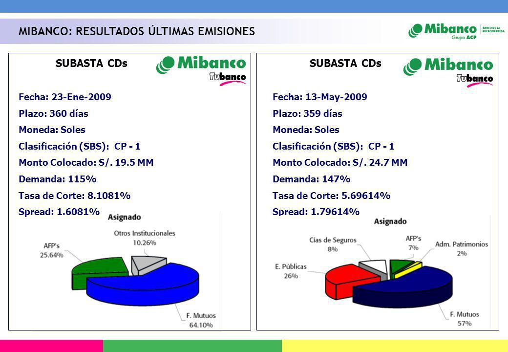SUBASTA CDs Fecha: 13-May-2009 Plazo: 359 días Moneda: Soles Clasificación (SBS): CP - 1 Monto Colocado: S/. 24.7 MM Demanda: 147% Tasa de Corte: 5.69