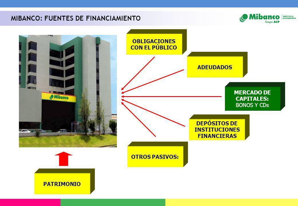 MIBANCO: FUENTES DE FINANCIAMIENTO OBLIGACIONES CON EL PÚBLICO ADEUDADOS DEPÓSITOS DE INSTITUCIONES FINANCIERAS OTROS PASIVOS: PATRIMONIO MERCADO DE C