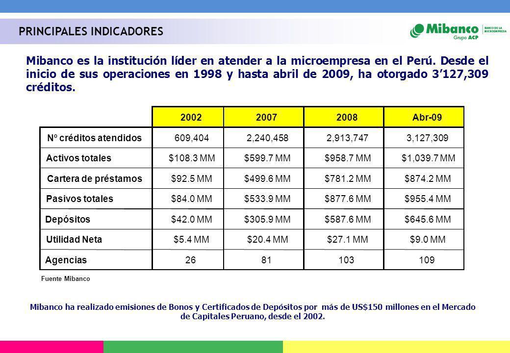 Mibanco es la institución líder en atender a la microempresa en el Perú. Desde el inicio de sus operaciones en 1998 y hasta abril de 2009, ha otorgado