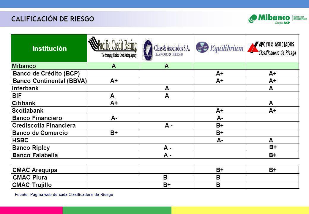 Fuente: Página web de cada Clasificadora de Riesgo CALIFICACIÓN DE RIESGO