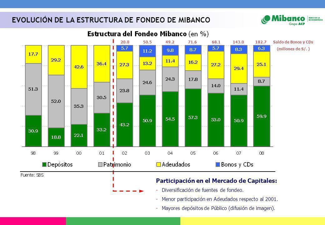 Participación en el Mercado de Capitales: -Diversificación de fuentes de fondeo. -Menor participación en Adeudados respecto al 2001. -Mayores depósito