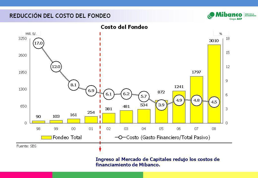 Ingreso al Mercado de Capitales redujo los costos de financiamiento de Mibanco. REDUCCIÓN DEL COSTO DEL FONDEO