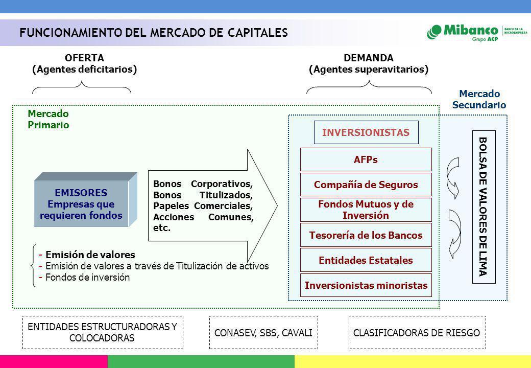 EMISORES Empresas que requieren fondos Bonos Corporativos, Bonos Titulizados, Papeles Comerciales, Acciones Comunes, etc. INVERSIONISTAS Compañía de S