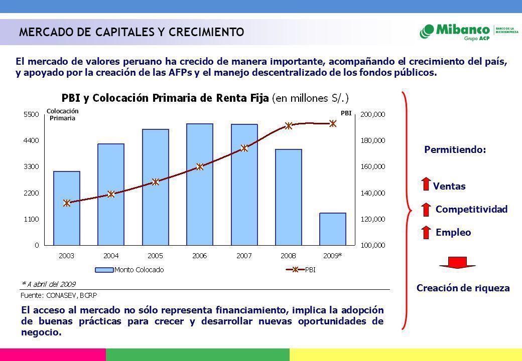 El mercado de valores peruano ha crecido de manera importante, acompañando el crecimiento del país, y apoyado por la creación de las AFPs y el manejo