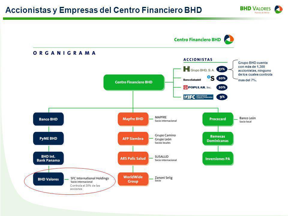 Accionistas y Empresas del Centro Financiero BHD Grupo BHD cuenta con más de 1,300 accionistas, ninguno de los cuales controla mas del 7%. Controla el