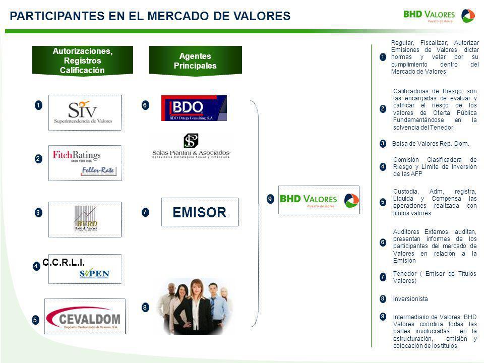 PARTICIPANTES EN EL MERCADO DE VALORES Agentes Principales Autorizaciones, Registros Calificación 1 2 Regular, Fiscalizar, Autorizar Emisiones de Valo