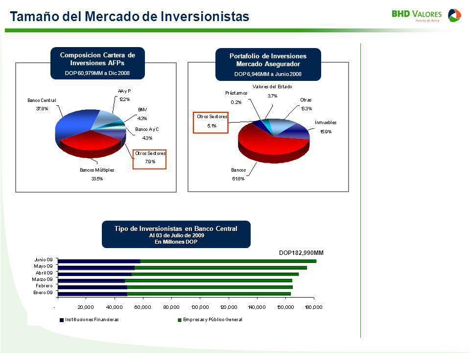 Tamaño del Mercado de Inversionistas Composicion Cartera de Inversiones AFPs DOP 60,979MM a Dic 2008 Portafolio de Inversiones Mercado Asegurador DOP
