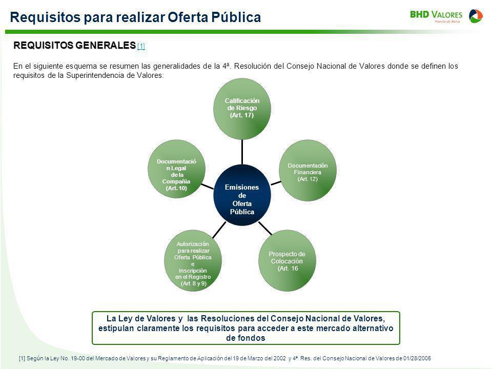 Requisitos para realizar Oferta Pública En el siguiente esquema se resumen las generalidades de la 4ª. Resolución del Consejo Nacional de Valores dond