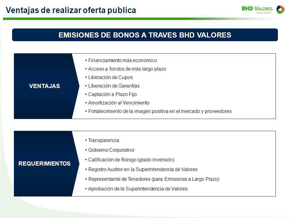 Ventajas de realizar oferta publica Financiamiento más económico EMISIONES DE BONOS A TRAVES BHD VALORES VENTAJAS REQUERIMIENTOS Acceso a fondos de má