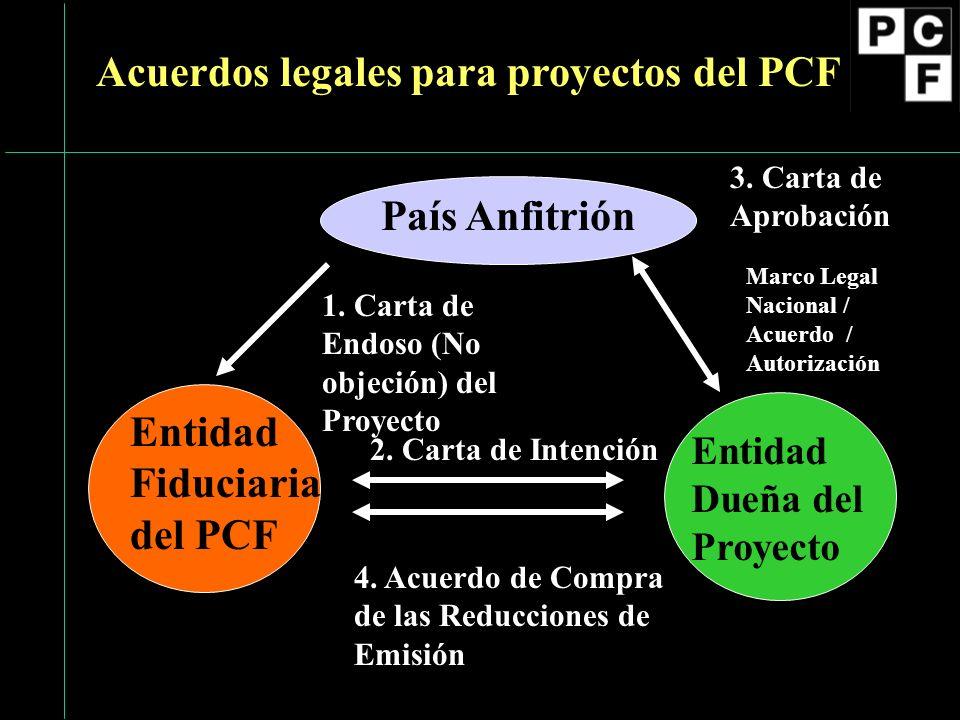 País Anfitrión Entidad Fiduciaria del PCF Entidad Dueña del Proyecto 1. Carta de Endoso (No objeción) del Proyecto Marco Legal Nacional / Acuerdo / Au