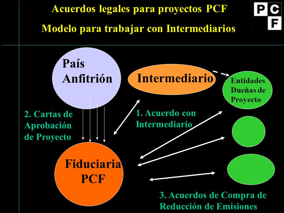 Fiduciaria PCF Acuerdos legales para proyectos PCF Modelo para trabajar con Intermediarios País Anfitrión Intermediario 1. Acuerdo con Intermediario 2