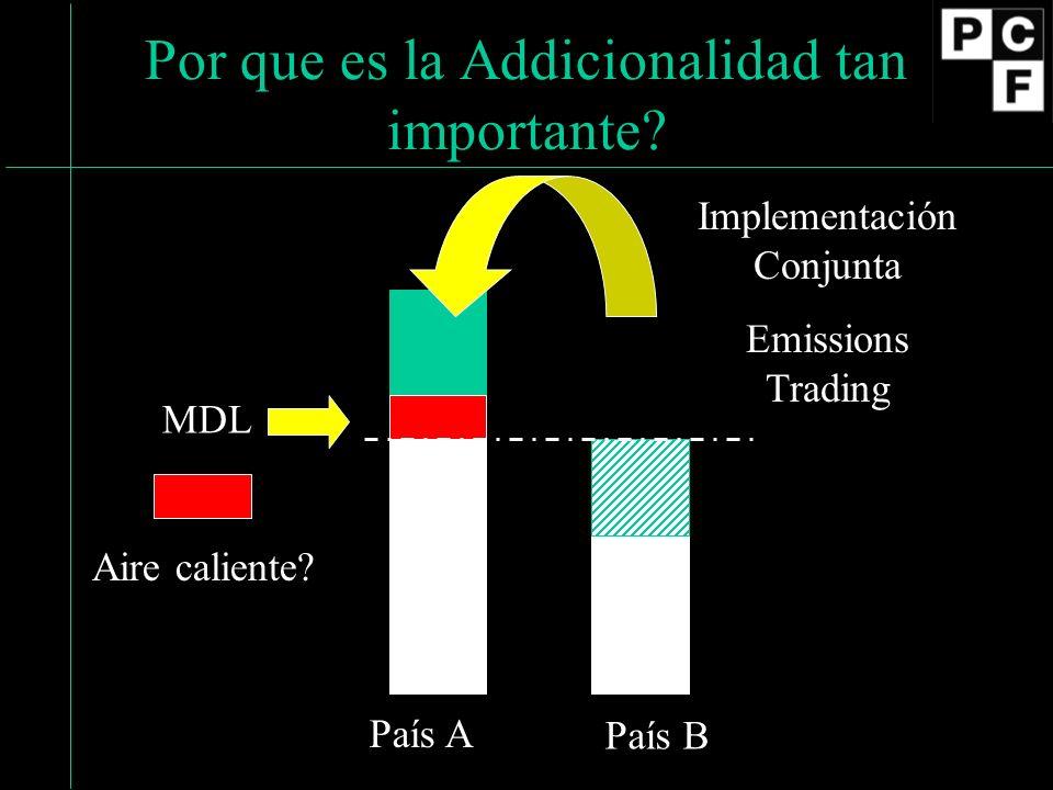 Por que es la Addicionalidad tan importante? País A País B Implementación Conjunta Emissions Trading MDL Aire caliente?