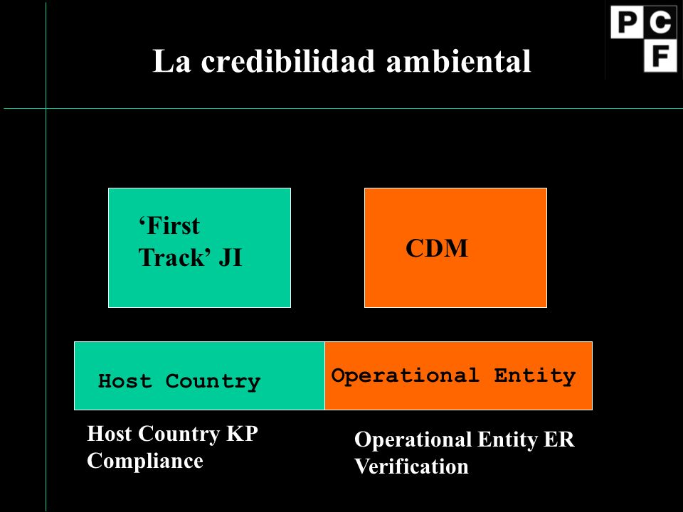 La credibilidad ambiental CDM First Track JI Host Country Operational Entity Host Country KP Compliance Operational Entity ER Verification