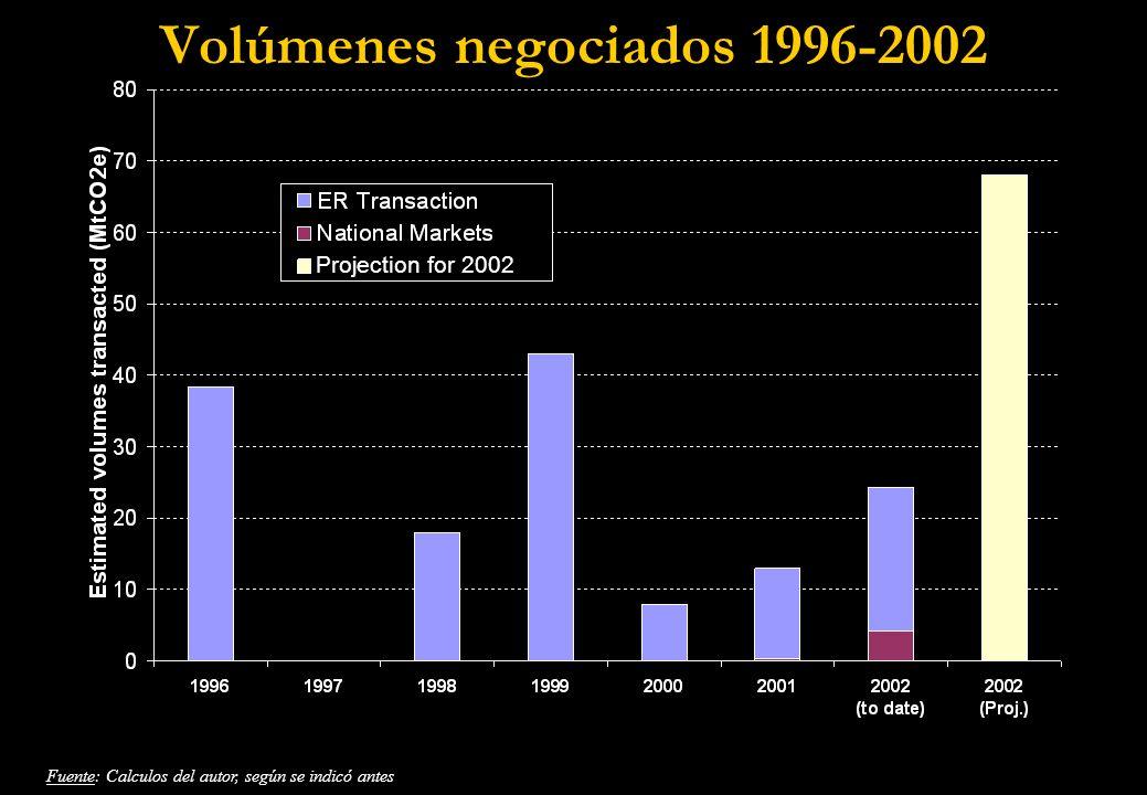Volúmenes negociados 1996-2002 Fuente: Calculos del autor, según se indicó antes Projection for 2002
