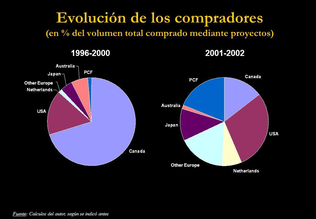 Evolución de los compradores (en % del volumen total comprado mediante proyectos) 1996-20002001-2002 Other Europe Fuente: Calculos del autor, según se indicó antes