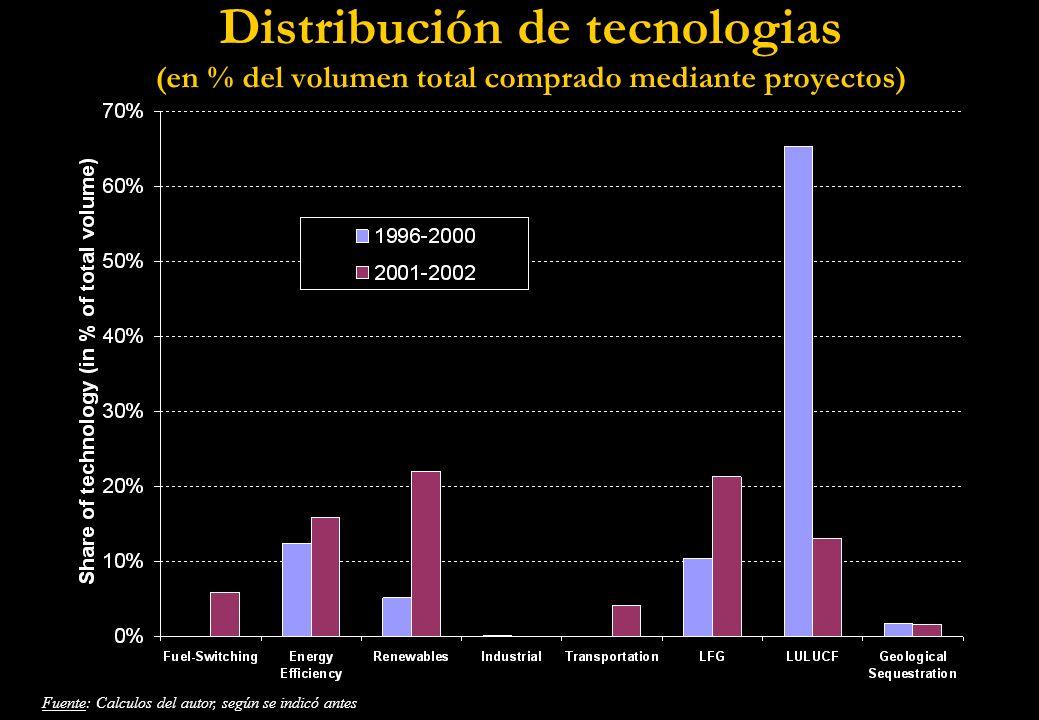 Distribución de tecnologias (en % del volumen total comprado mediante proyectos) Fuente: Calculos del autor, según se indicó antes