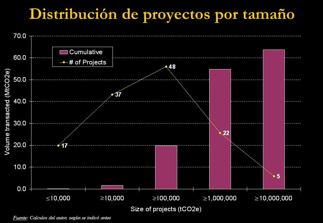 Distribución de proyectos por tamaño Fuente: Calculos del autor, según se indicó antes