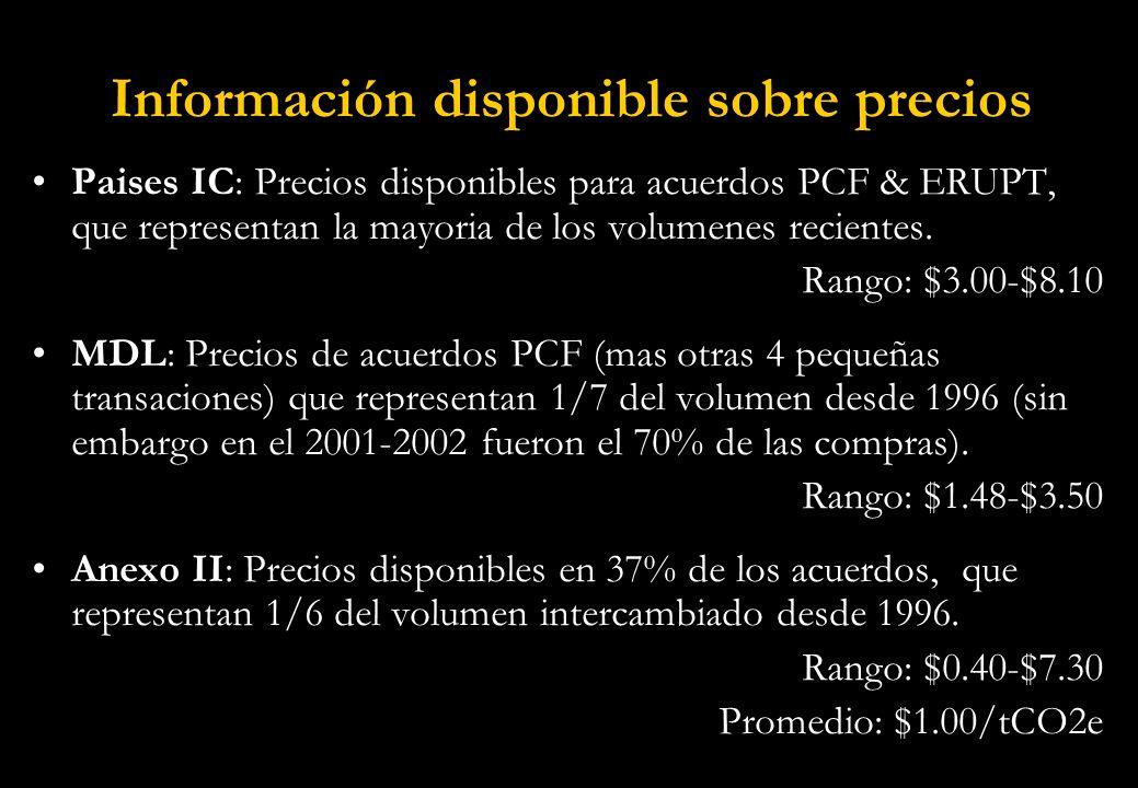 Información disponible sobre precios Paises IC: Precios disponibles para acuerdos PCF & ERUPT, que representan la mayoria de los volumenes recientes.