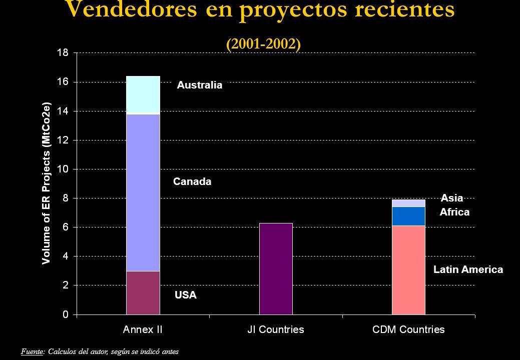 Vendedores en proyectos recientes (2001-2002) USA Canada Australia Latin America Asia Africa Fuente: Calculos del autor, según se indicó antes