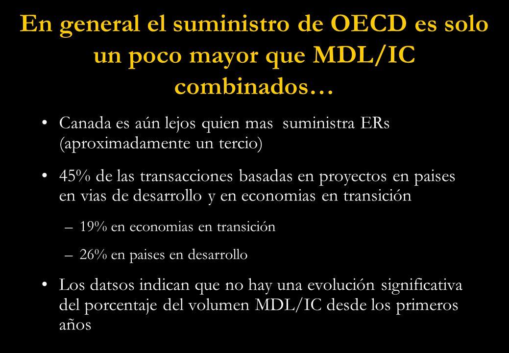 En general el suministro de OECD es solo un poco mayor que MDL/IC combinados… Canada es aún lejos quien mas suministra ERs (aproximadamente un tercio) 45% de las transacciones basadas en proyectos en paises en vias de desarrollo y en economias en transición –19% en economias en transición –26% en paises en desarrollo Los datsos indican que no hay una evolución significativa del porcentaje del volumen MDL/IC desde los primeros años