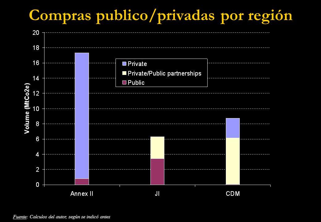 Compras publico/privadas por región Fuente: Calculos del autor, según se indicó antes