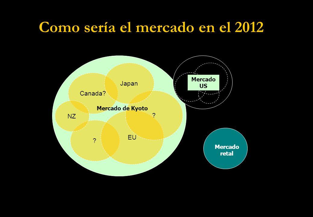 Como sería el mercado en el 2012 Canada. EU .