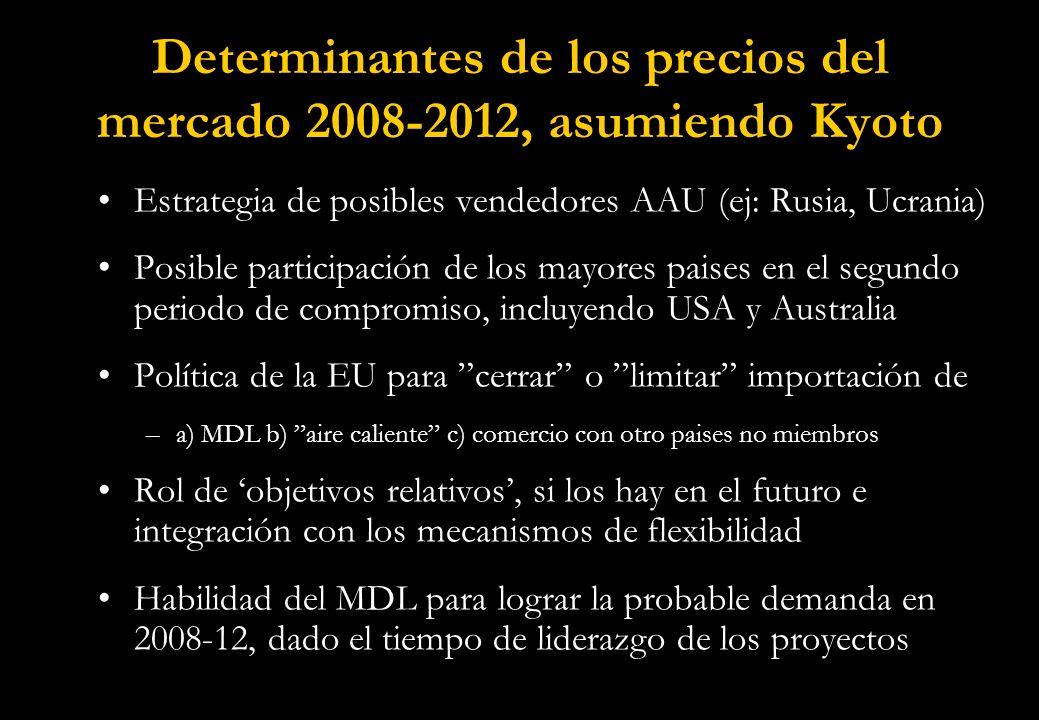 Determinantes de los precios del mercado 2008-2012, asumiendo Kyoto Estrategia de posibles vendedores AAU (ej: Rusia, Ucrania) Posible participación de los mayores paises en el segundo periodo de compromiso, incluyendo USA y Australia Política de la EU para cerrar o limitar importación de –a) MDL b) aire caliente c) comercio con otro paises no miembros Rol de objetivos relativos, si los hay en el futuro e integración con los mecanismos de flexibilidad Habilidad del MDL para lograr la probable demanda en 2008-12, dado el tiempo de liderazgo de los proyectos