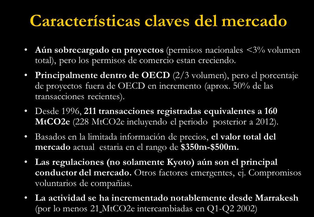 Número de transacciones 1996-2002 Fuente: Cólculos del autor, basado en bases de datos de transacciones ensambaldas con Natsource, Co2e.com y PointCarbon