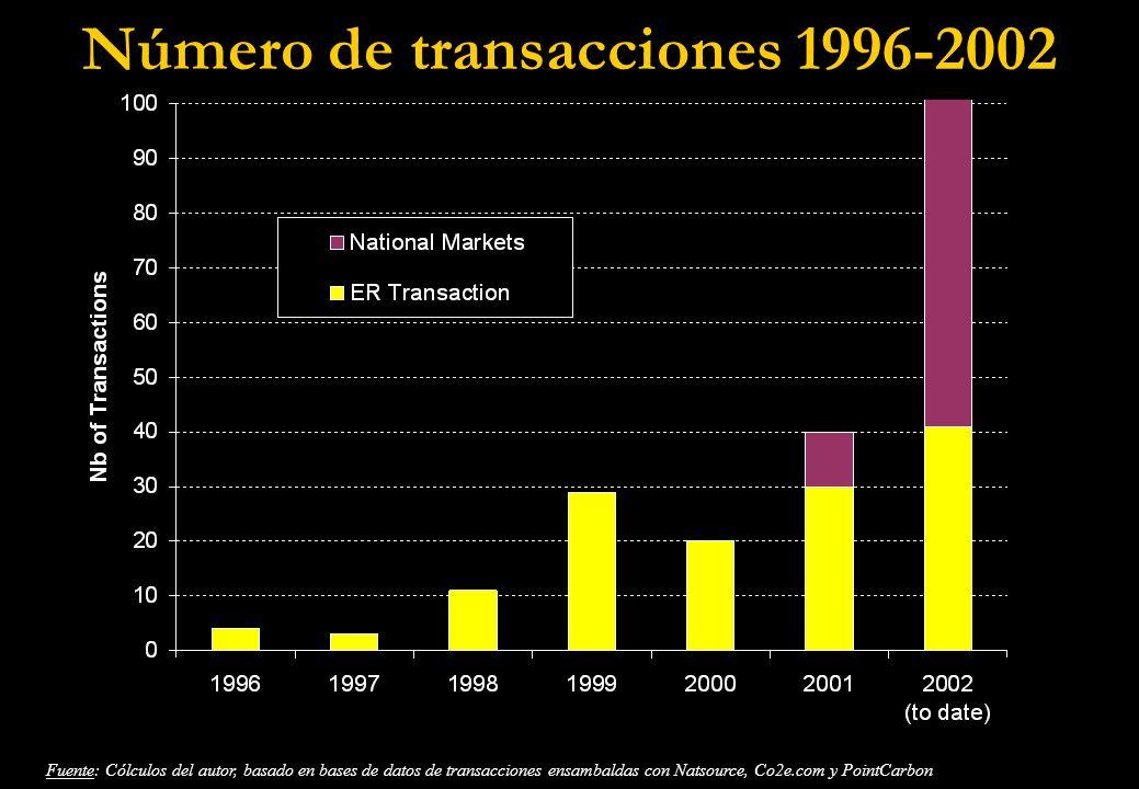 4. Generalidades del mercado de permisos
