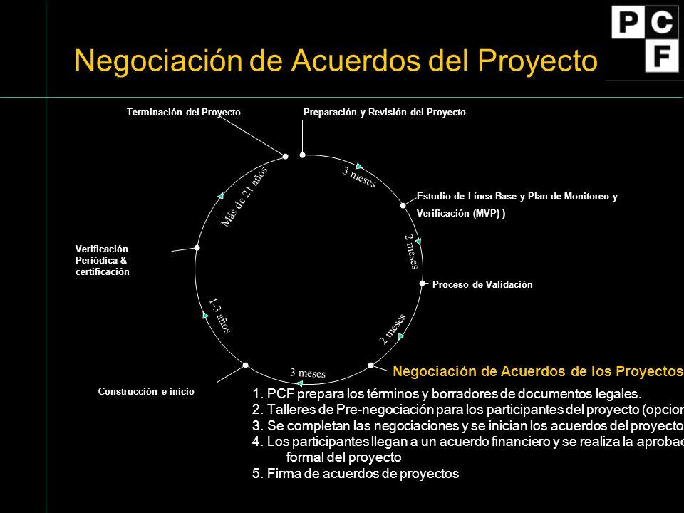 Preparación y Revisión del Proyecto Estudio de Línea Base y Plan de Monitoreo y Verificación (MVP) Proceso de Validación Negociación de Acuerdos del Proyecto Verificación Periódica & certificación Construcción e Inicio 1.