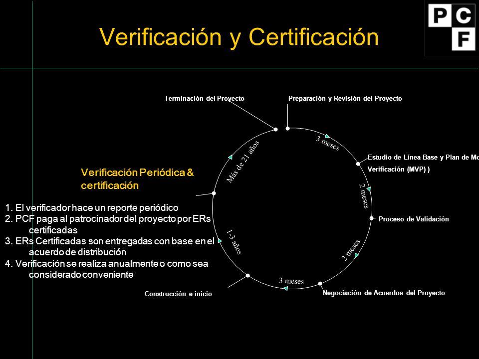 Preparación y Revisión del Proyecto Estudio de Línea Base y Plan de Monitoreo y Verificación (MVP) ) Proceso de Validación Negociación de Acuerdos del Proyecto Verificación Periódica & certificación Construcción e inicio 1.