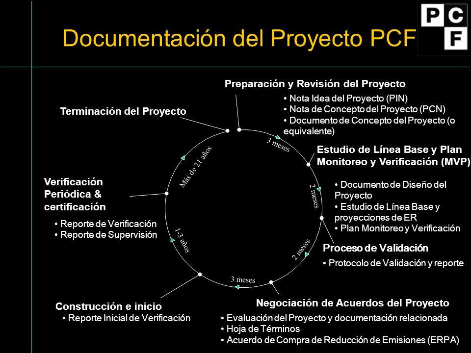 Preparación y Revisión del Proyecto Estudio de Línea Base y Plan Monitoreo y Verificación (MVP) Proceso de Validación Negociación de Acuerdos del Proy