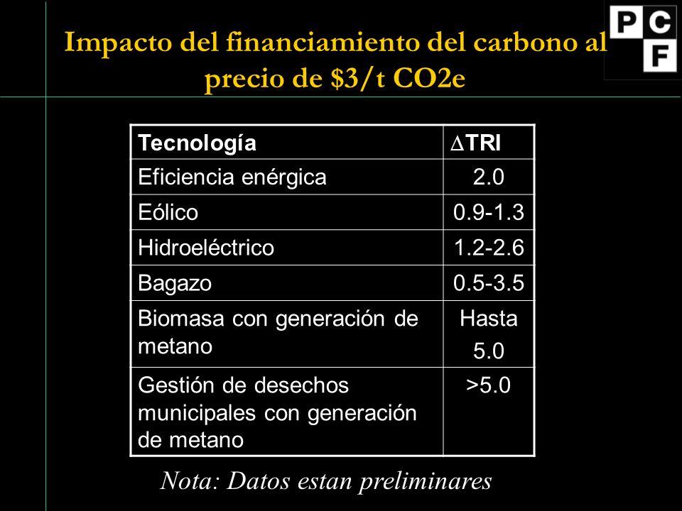 Impacto del financiamiento del carbono al precio de $3/t CO2e Tecnología TRI Eficiencia enérgica2.0 Eólico0.9-1.3 Hidroeléctrico1.2-2.6 Bagazo0.5-3.5 Biomasa con generación de metano Hasta 5.0 Gestión de desechos municipales con generación de metano >5.0 Nota: Datos estan preliminares