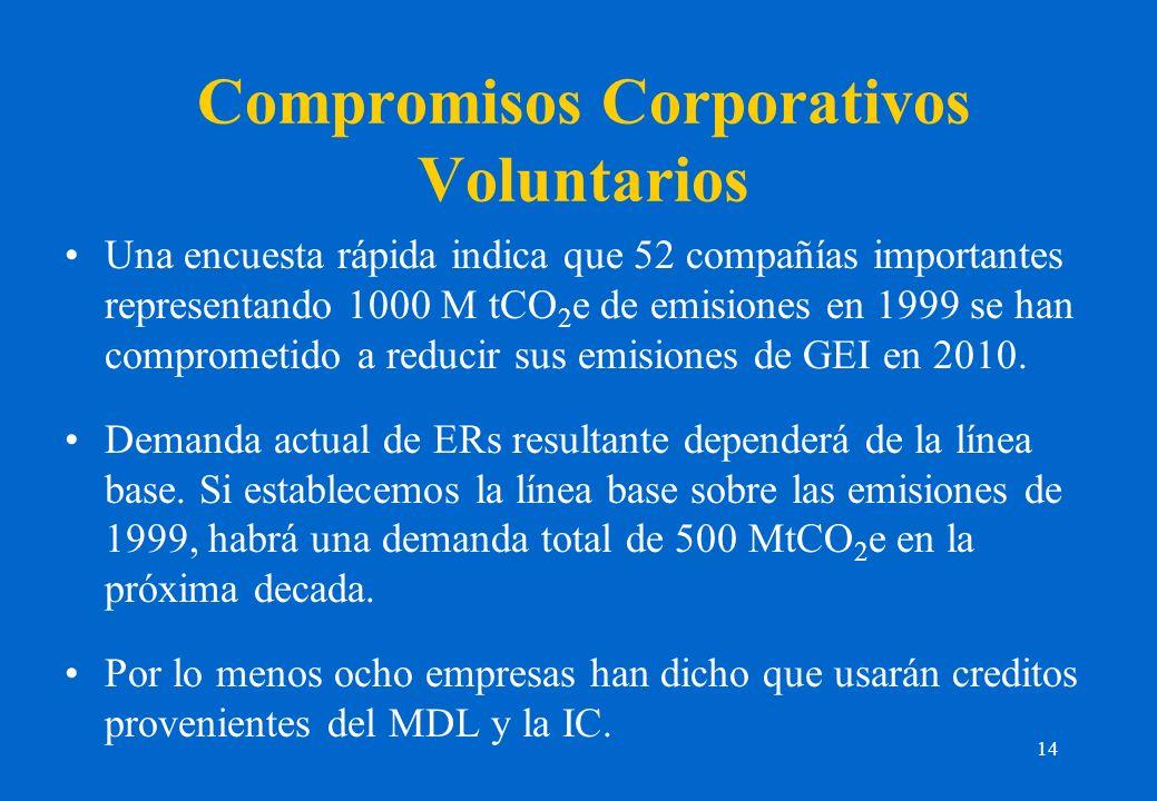 14 Compromisos Corporativos Voluntarios Una encuesta rápida indica que 52 compañías importantes representando 1000 M tCO 2 e de emisiones en 1999 se han comprometido a reducir sus emisiones de GEI en 2010.