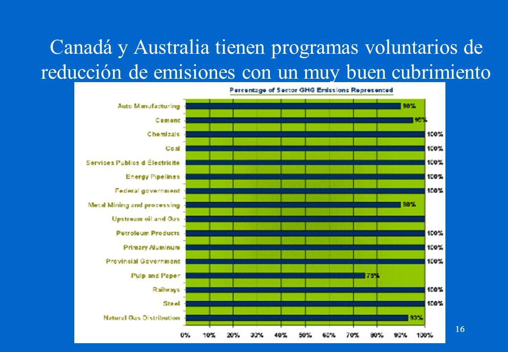 16 Canadá y Australia tienen programas voluntarios de reducción de emisiones con un muy buen cubrimiento de los sectores emisores claves.