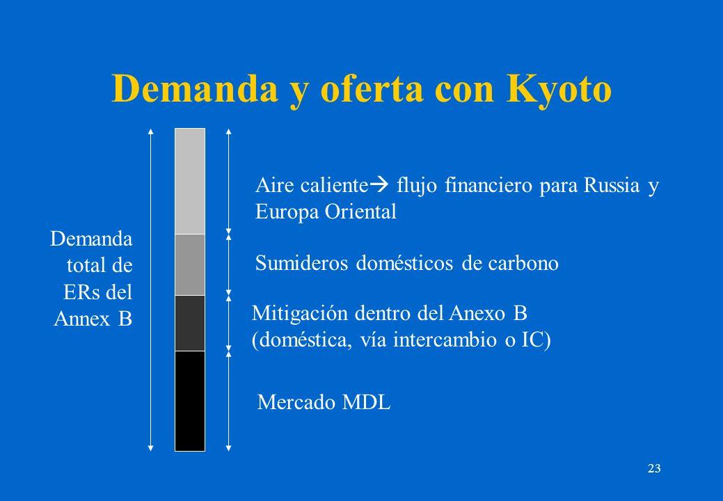 23 Demanda y oferta con Kyoto Demanda total de ERs del Annex B Mitigación dentro del Anexo B (doméstica, vía intercambio o IC) Aire caliente flujo financiero para Russia y Europa Oriental Mercado MDL Sumideros domésticos de carbono